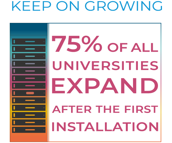 75% of all universities expand after the first installation